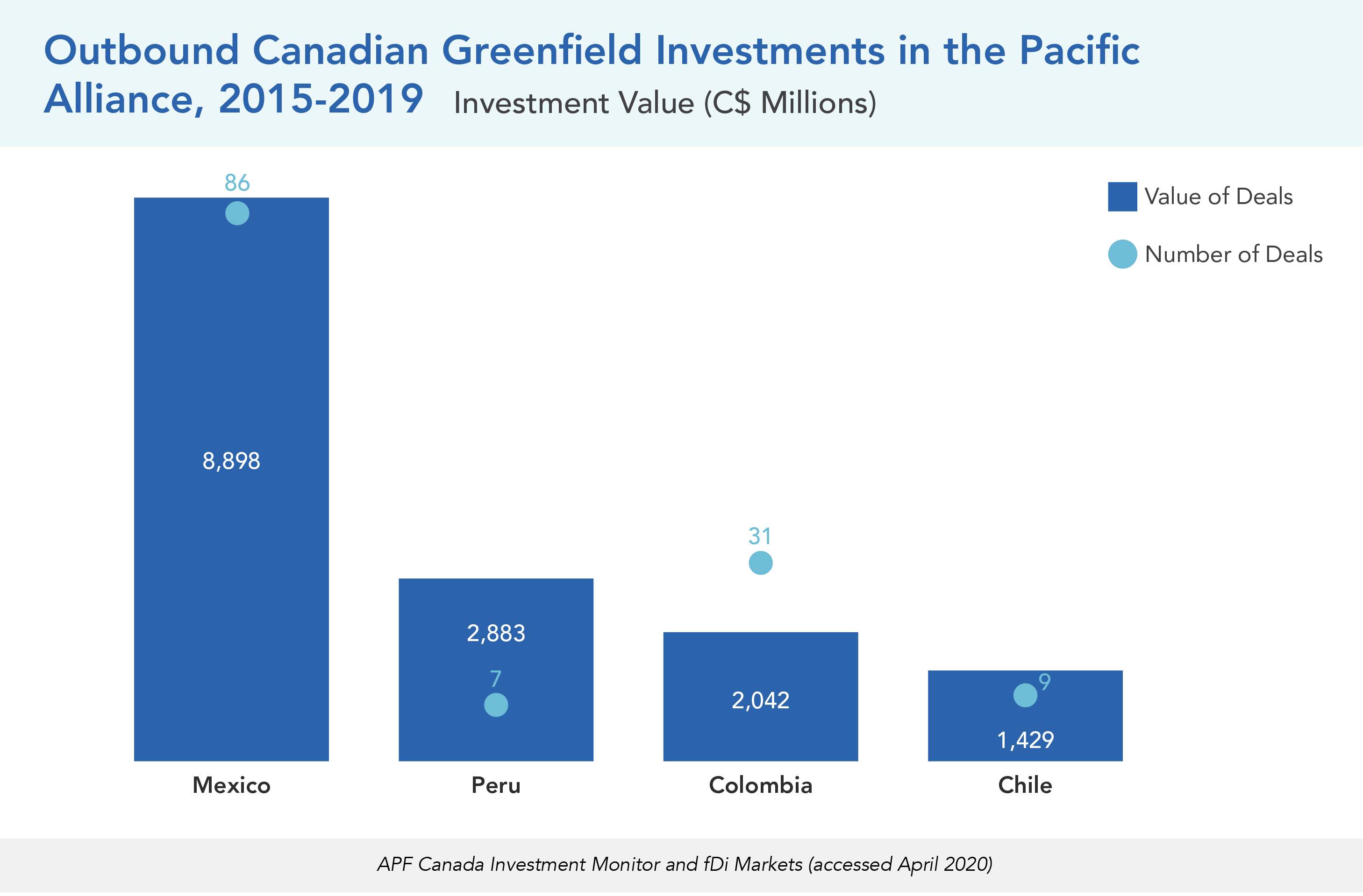 Outbound Canadian Greenfield Investments in the Pacific Alliance, 2015-2019