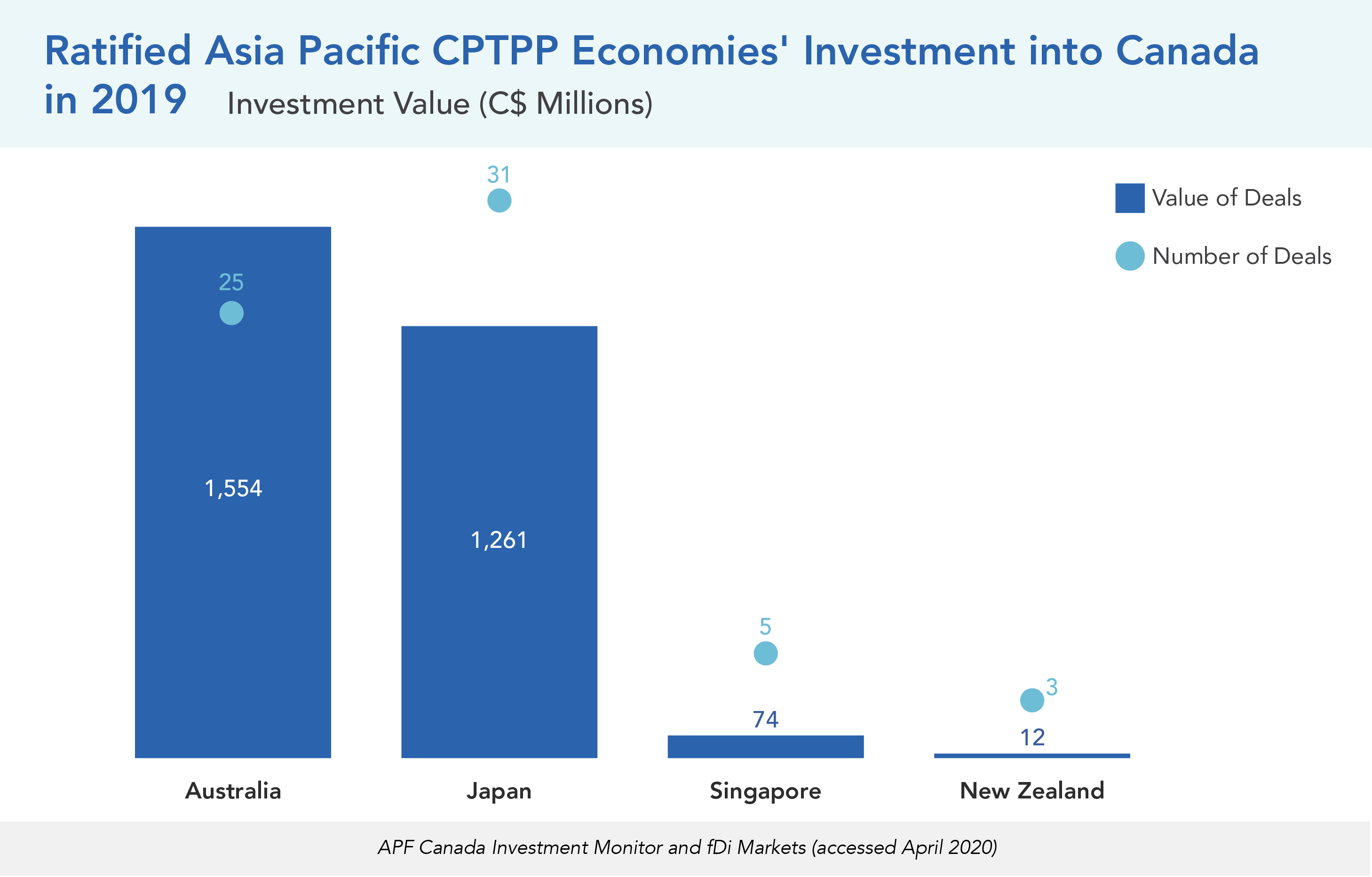 Ratified Asia Pacific CPTPP Economies' Investment into Canada in 2019