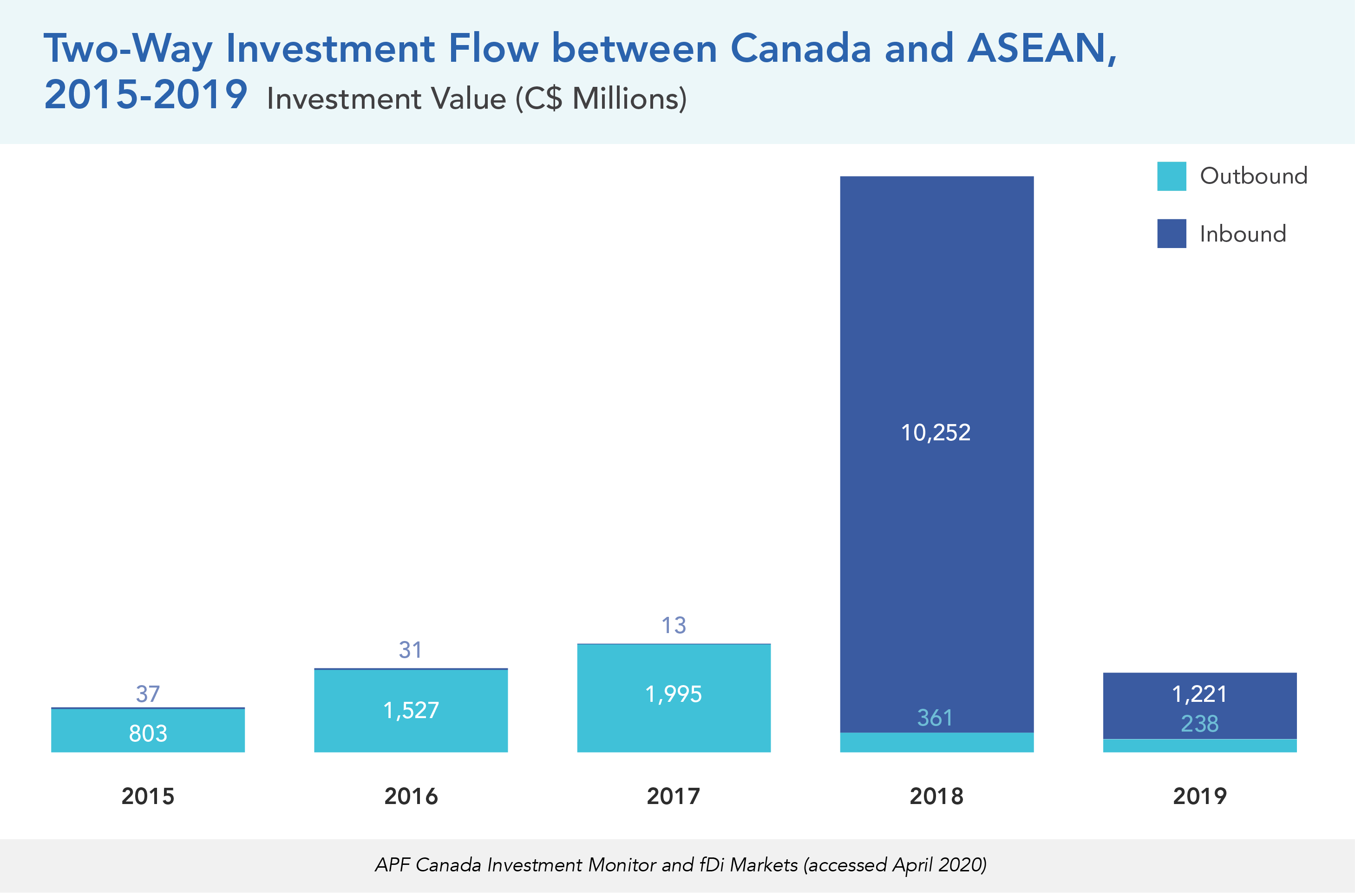 Two-Way Investment Flow between Canada and ASEAN, 2015-2019