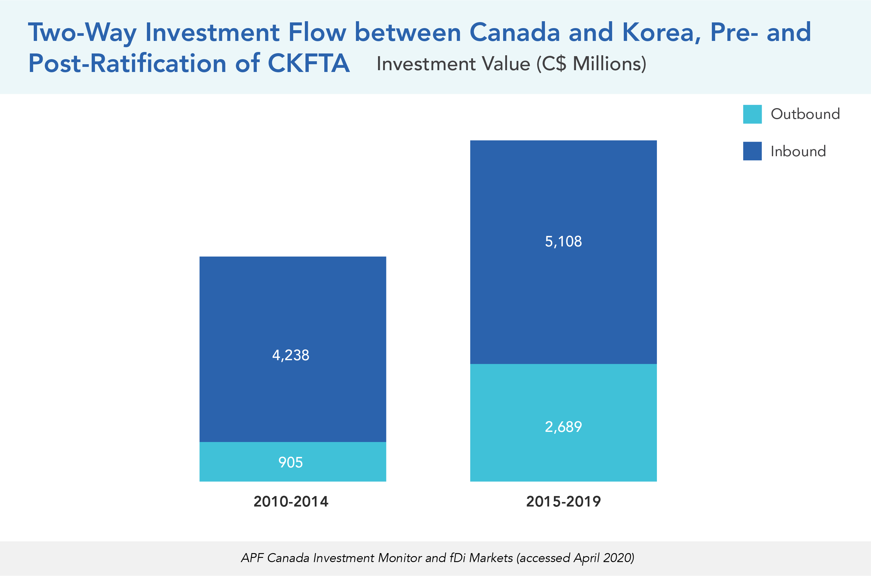 Two-Way Investment Flow between Canada and Korea, Pre- and Post-Ratification of CKFTA