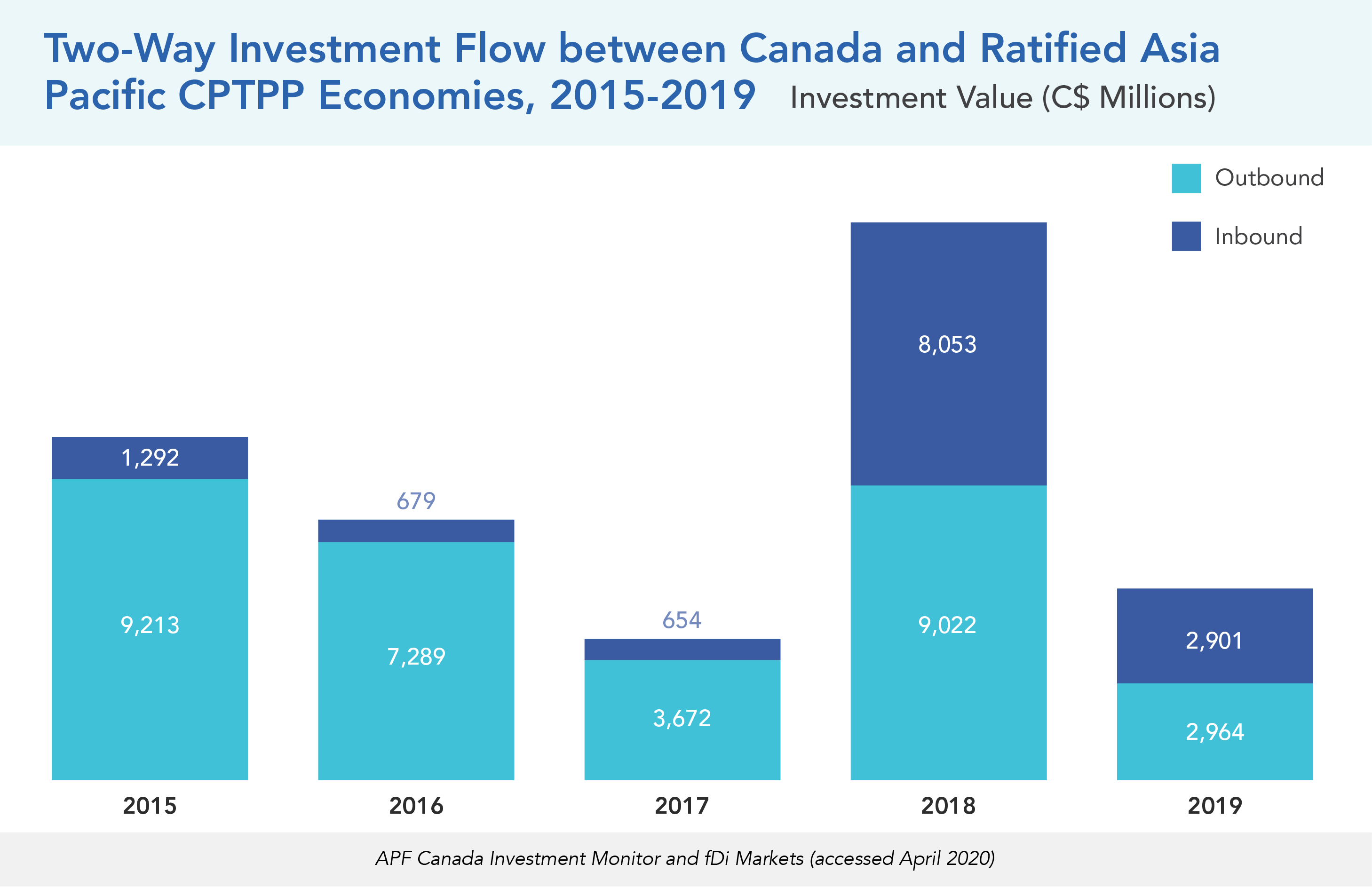 Two-Way Investment Flow between Canada and Ratified Asia Pacific CPTPP Economies, 2015-2019