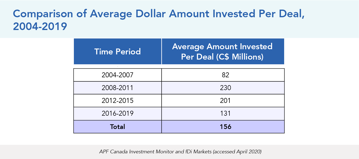 Comparison of Average Dollar Amount Invested Per Deal, 2004-2019